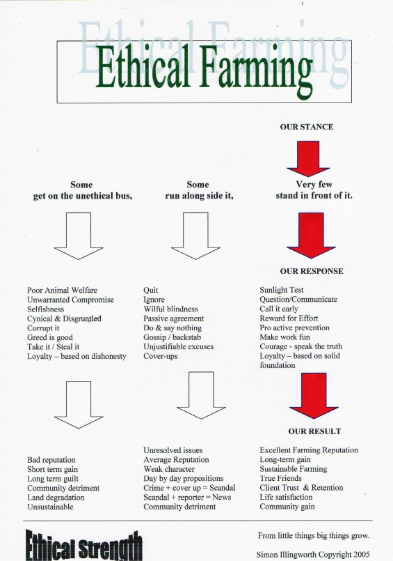 ethical farming chart